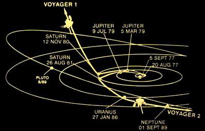 траектория полета Вояджеров