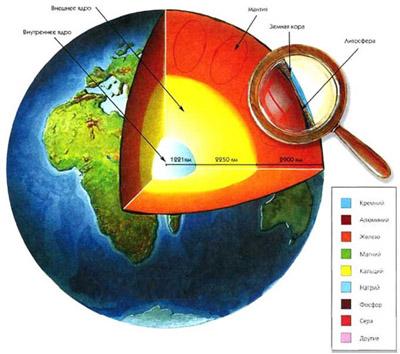 Земля как планета