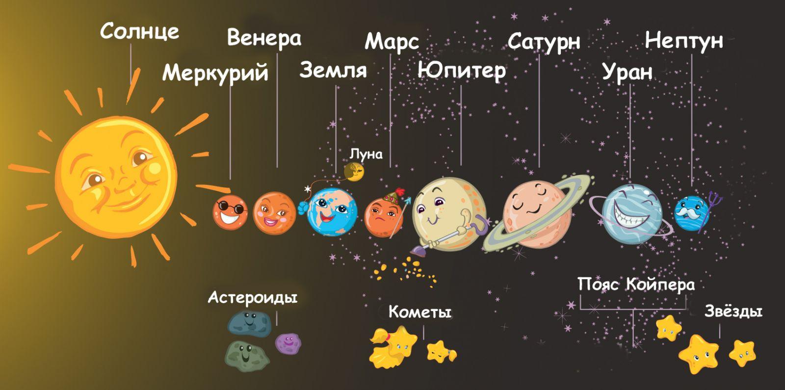 планеты солнечной системы картинки с названиями