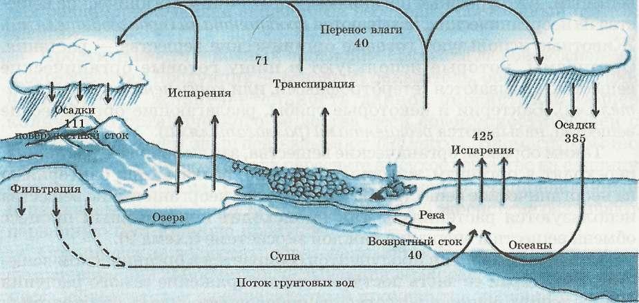 Распределение воды