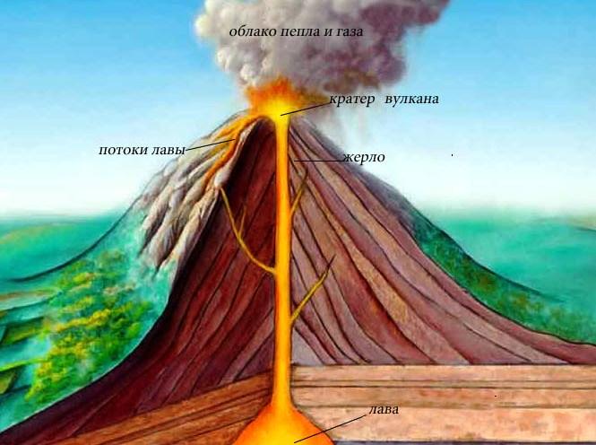 Во время извержения вулкана по