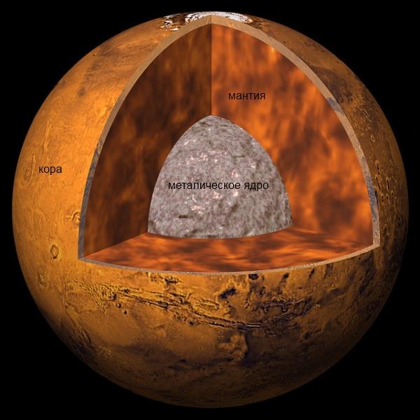 Строение планеты Марс