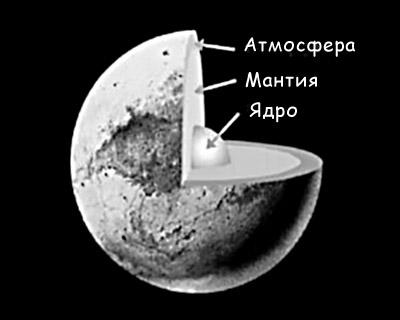 Строение планеты Плутон