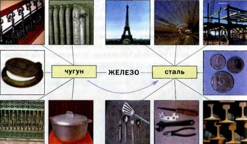 """Картинки по запросу """"применение железа"""""""