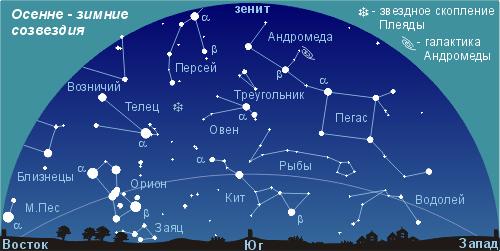 созвездия из 4 звезд фото и названия