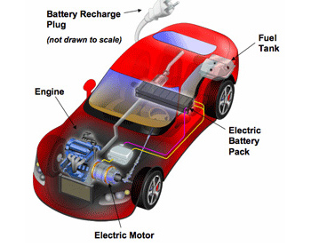 an overview of the hybrid vehicle and its use in the future