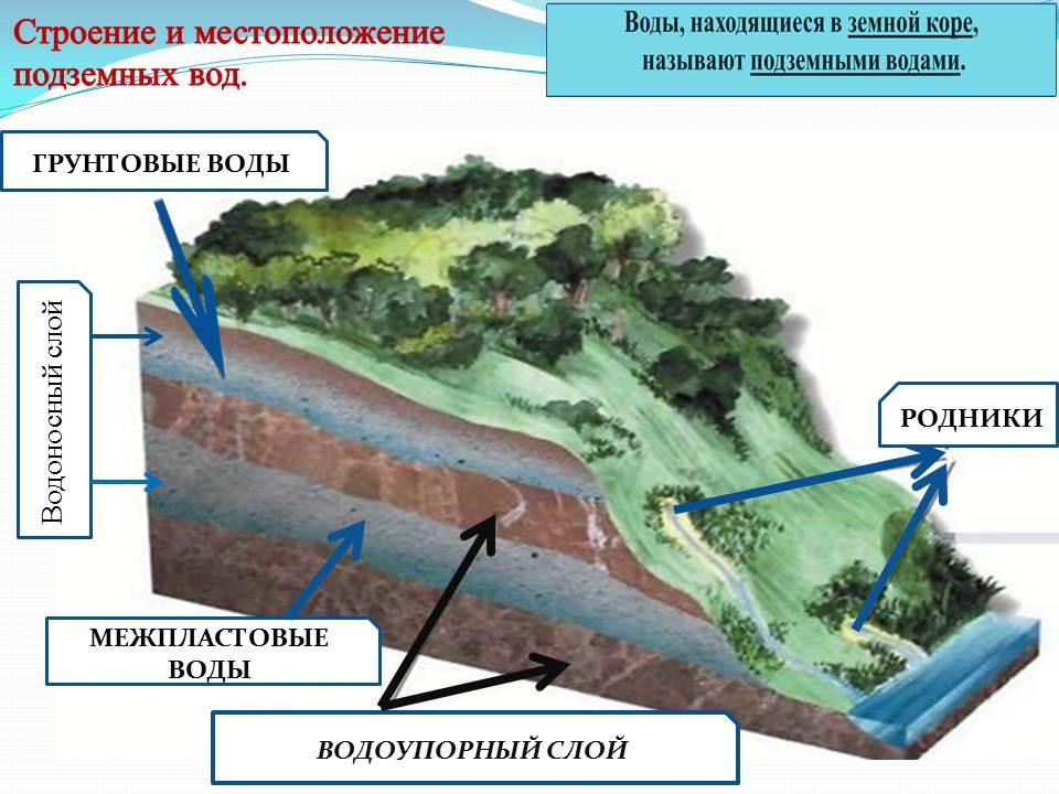 Подземные воды: характеристика и виды
