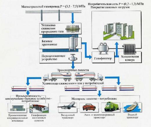 Комплекс по сжижению газа обеспечит топливом два района Псковской области
